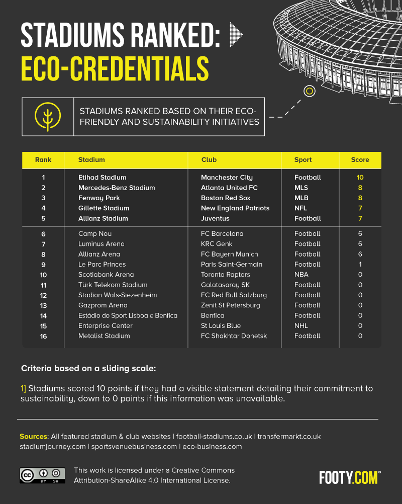 stadiums ranked by eco-credentials