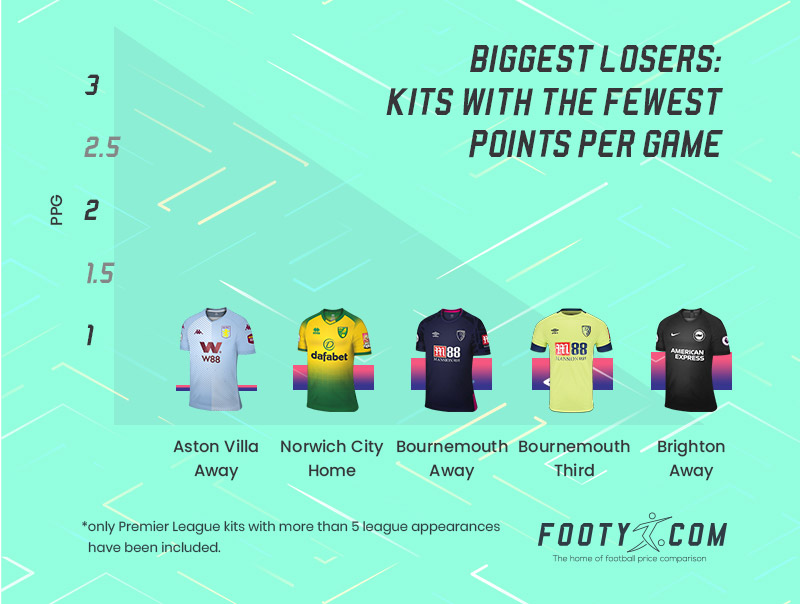 bar chart showing the premier league kits with the fewest points per game