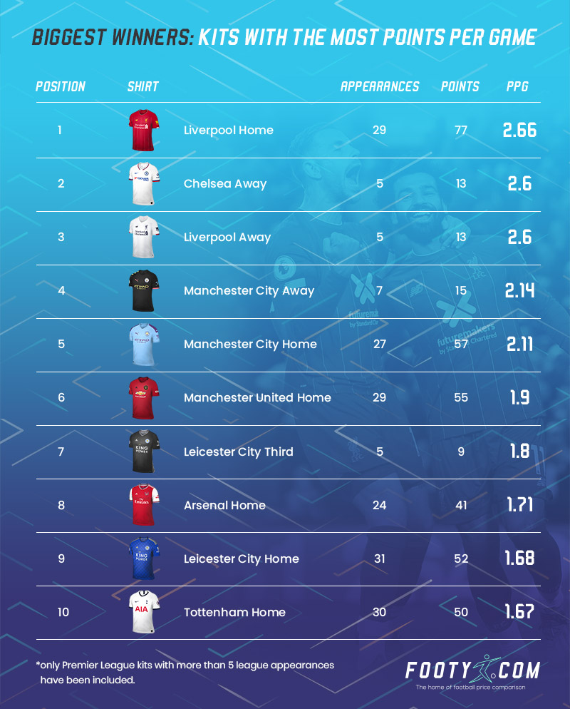 league table showing which premier league kits achieved the most points per game last season