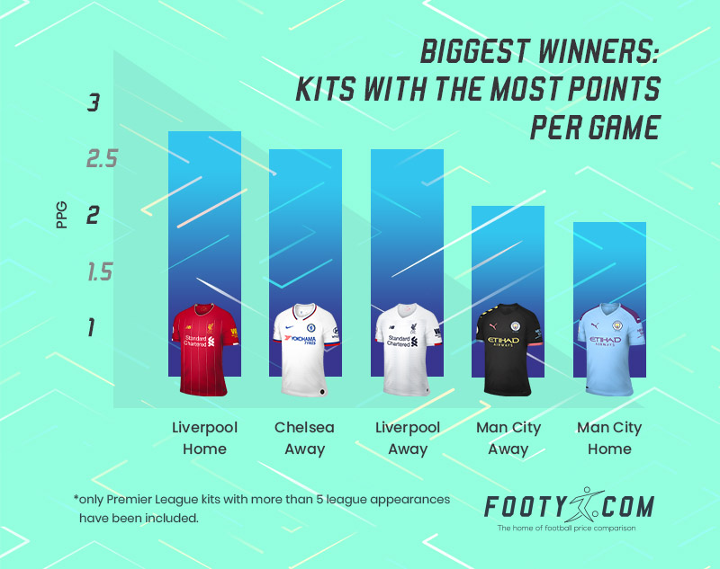 bar chart showing the premier league kits with the most points per game
