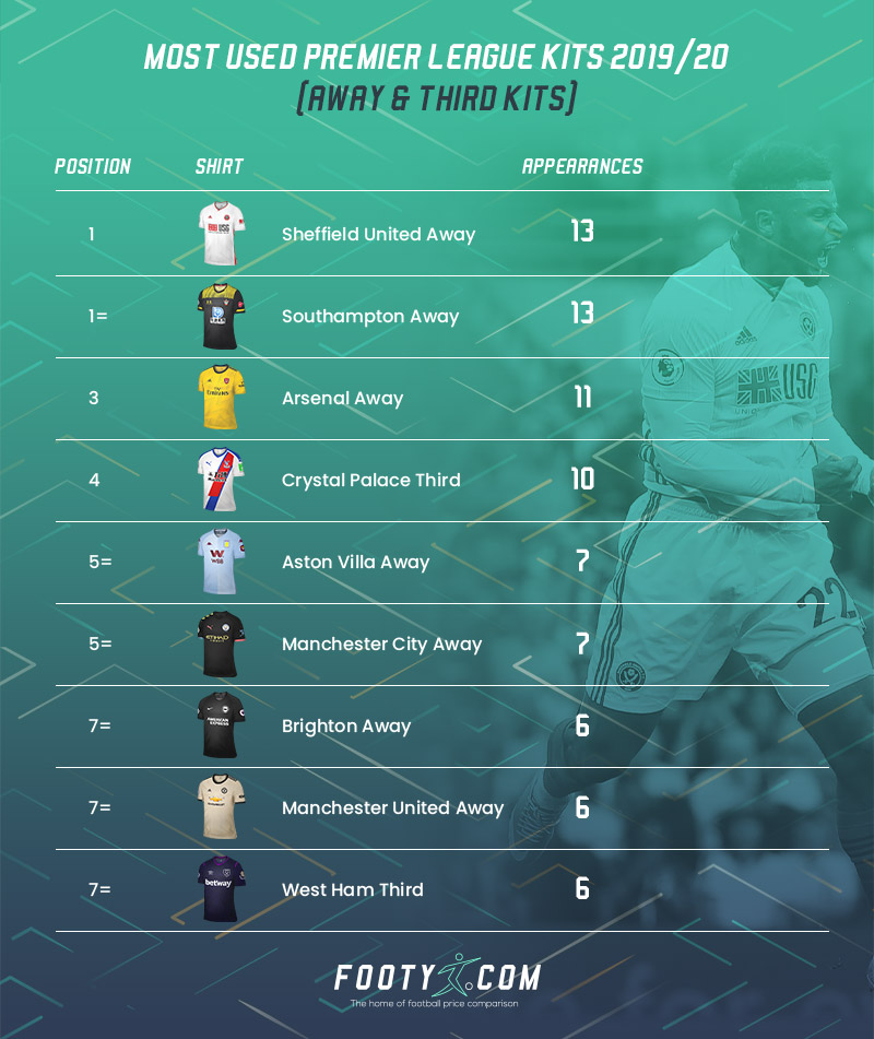 league table showing the most used away and third premier league kits from 2019/20