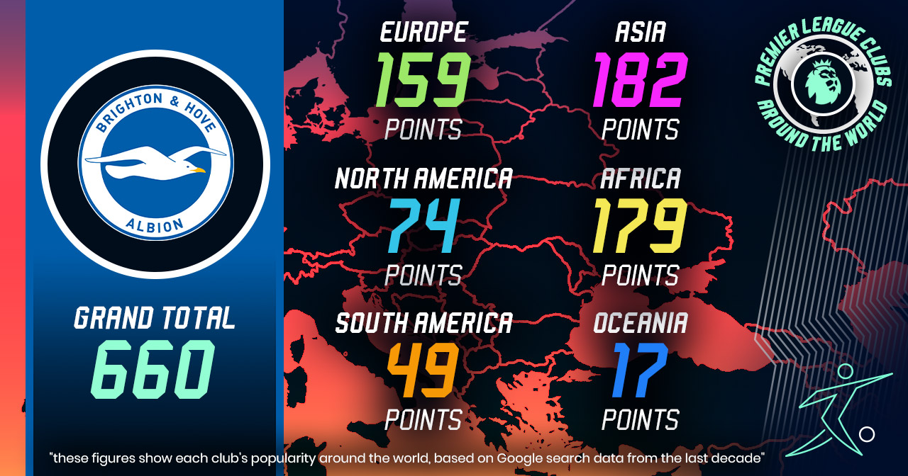 brighton and hove albion worldwide popularity