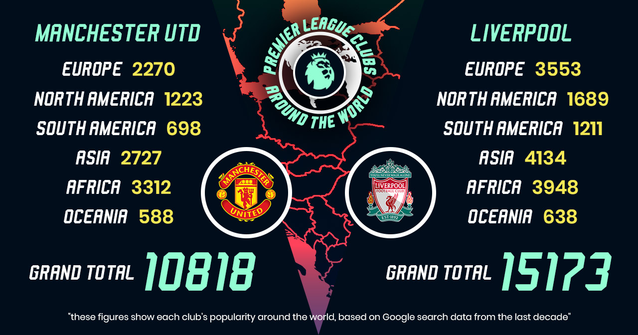 small table showing how liverpool were more popular than manchester united in 2019