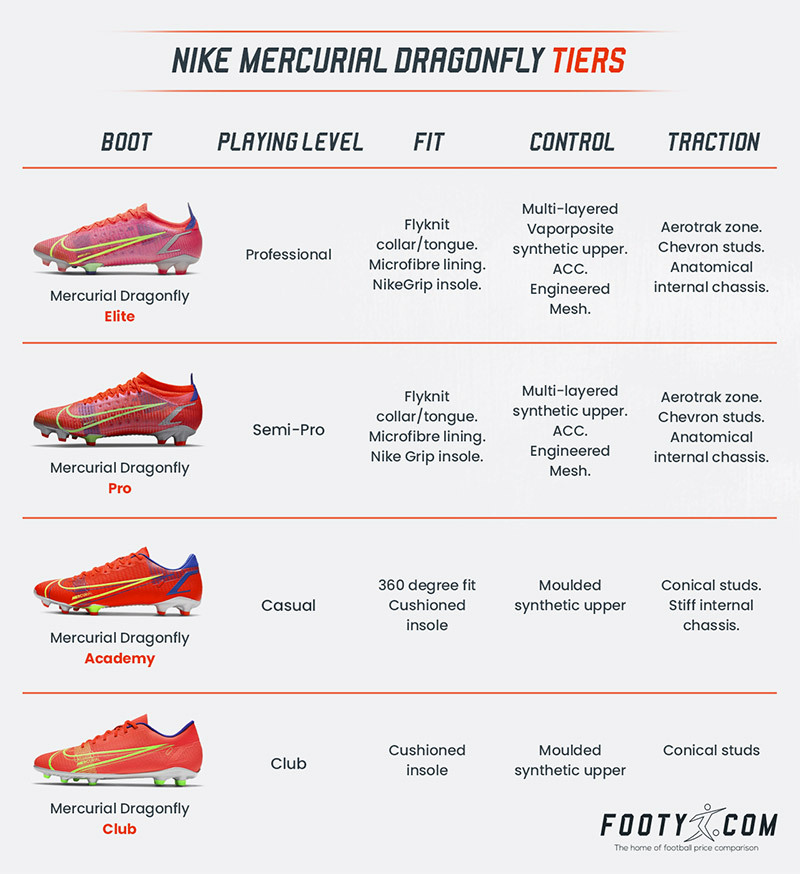 graphic showing the differences between the nike mercurial vapor 14 tiers